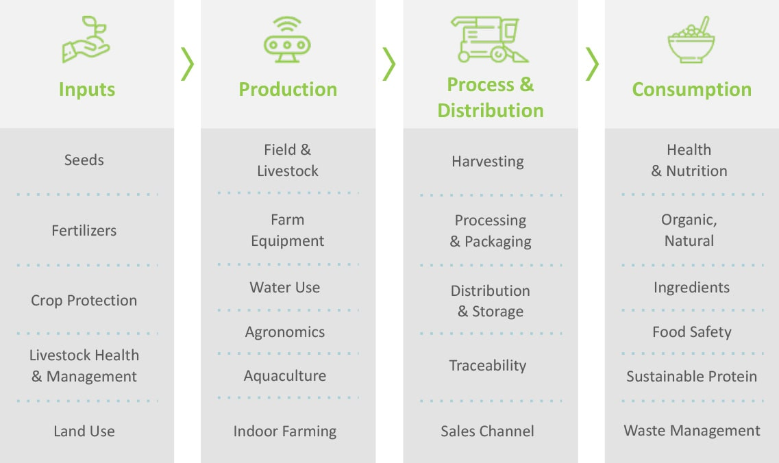 4 verticals of the Agri-Food value chain